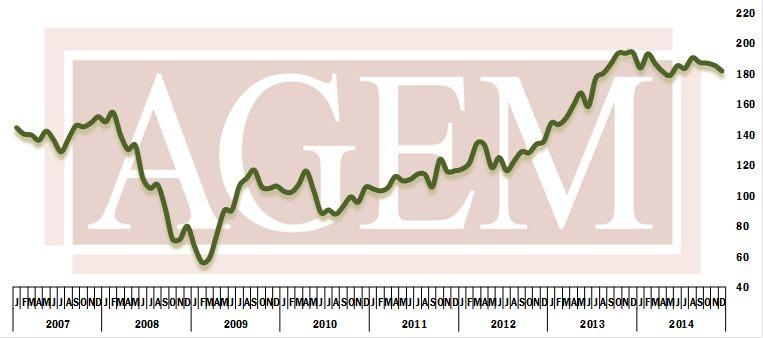 AGEM index dec