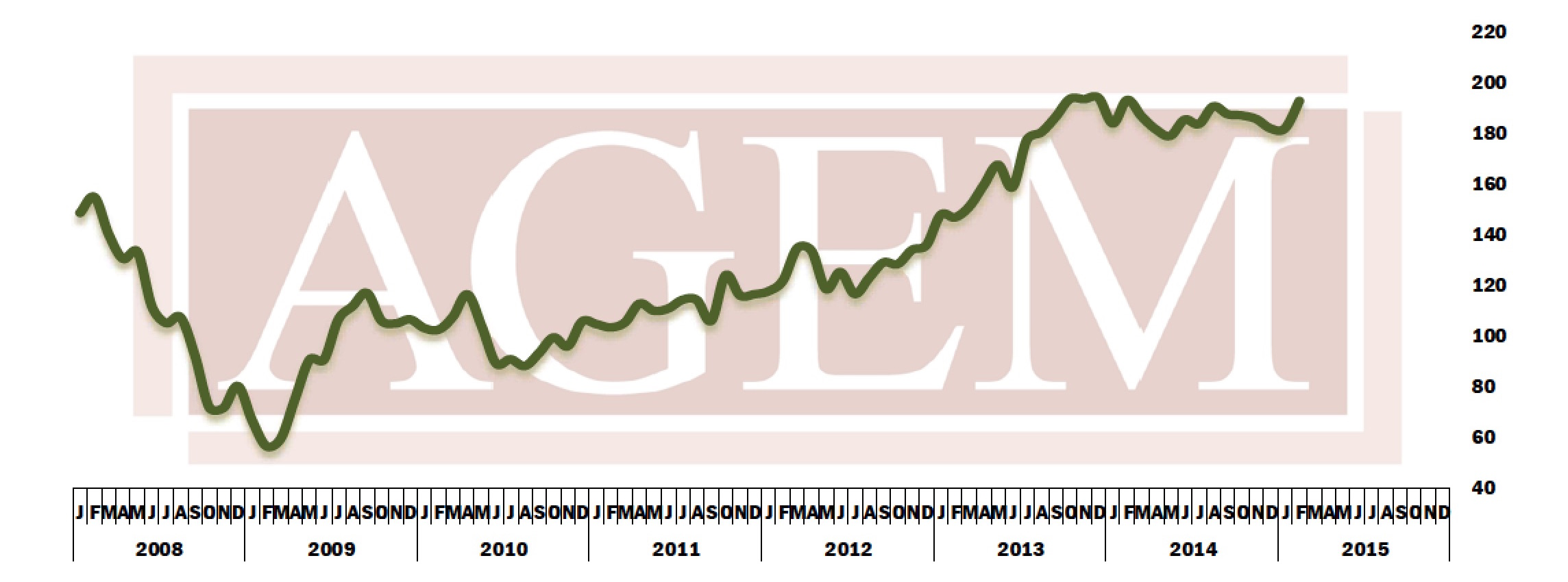Agem index, February, 2015