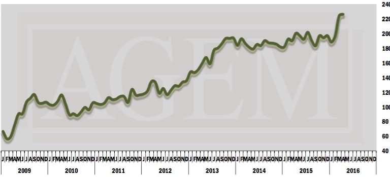 AGEM Index April 2016
