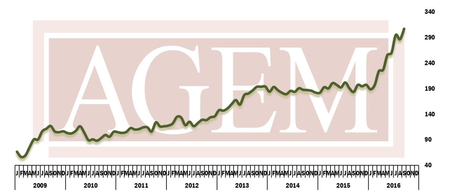 AGEM Index, September 2016