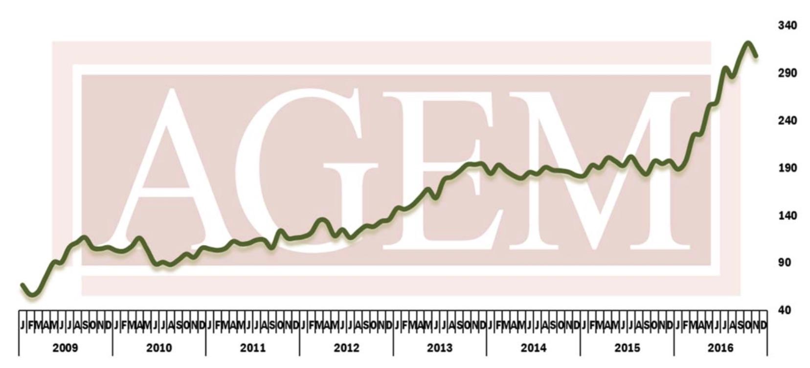 AGEM Index November 2016