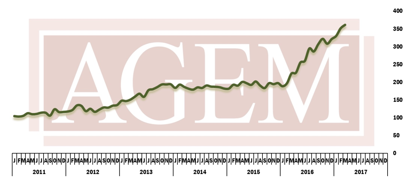 AGEM Index March 2017