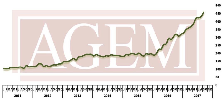 AGEM index Sept