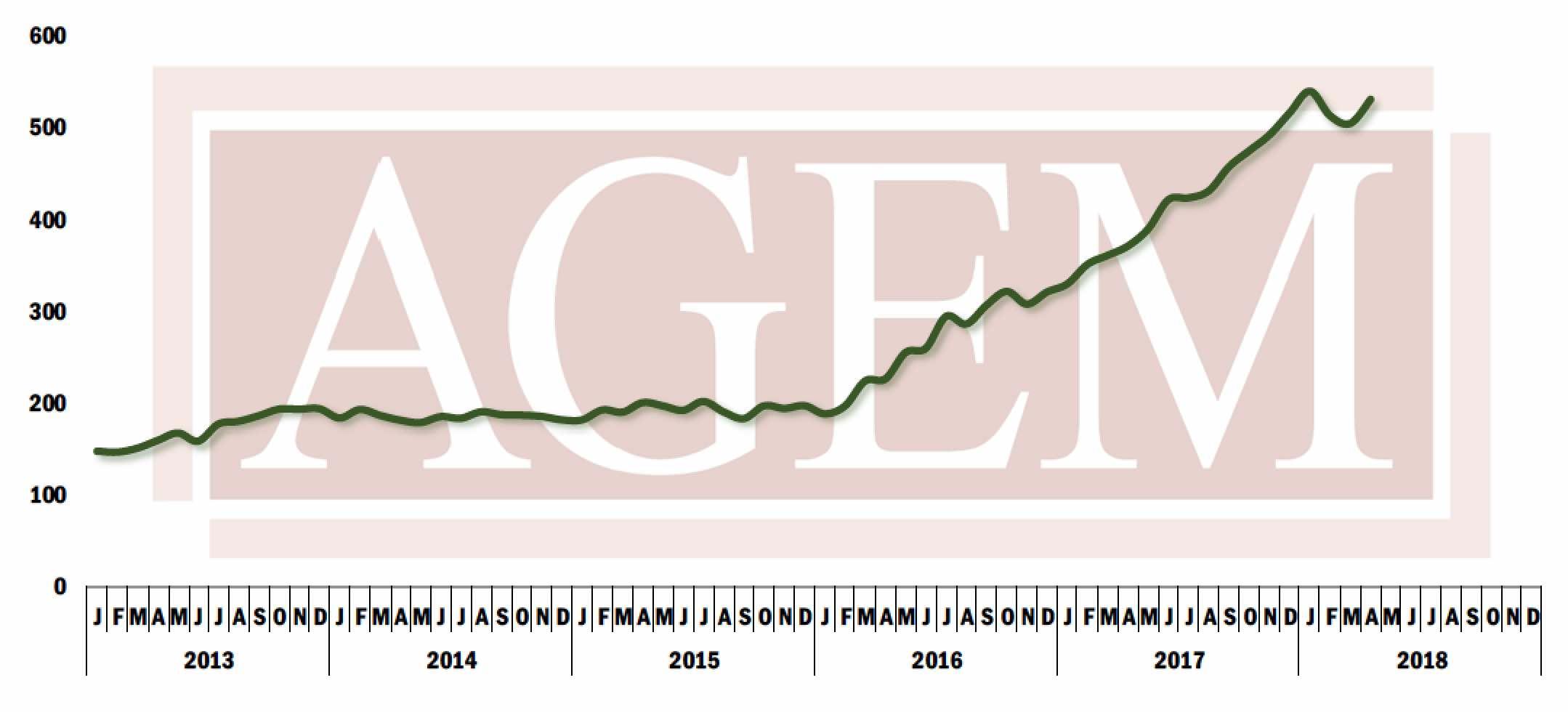AGEM index, April 2018