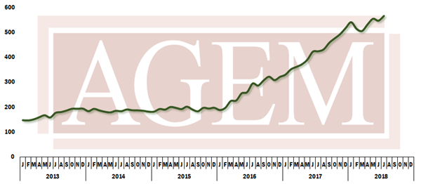 AGEM chart