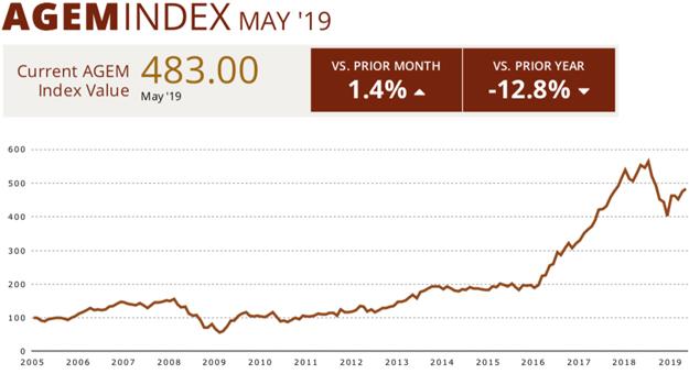 AGEM-Index
