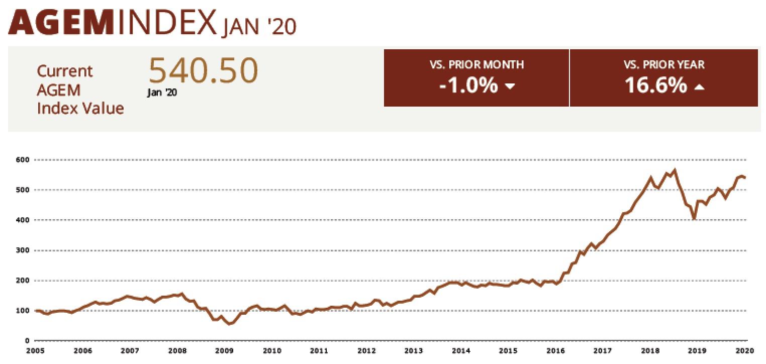AGEM Index January 2020