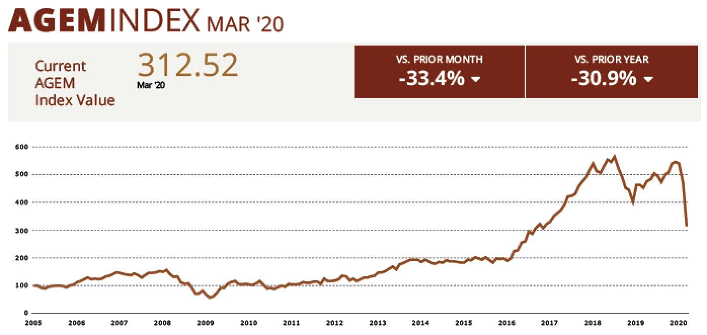 AGEM Index March 2020