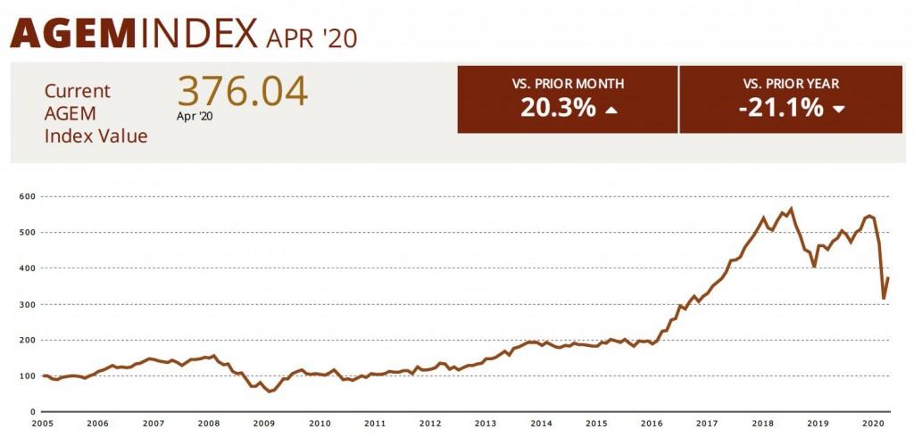 AGEM Index April 2020