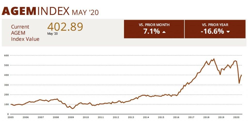 AGEM Index May 2020