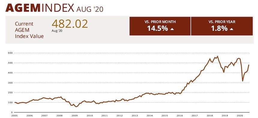 AGEM Index Aug 2020