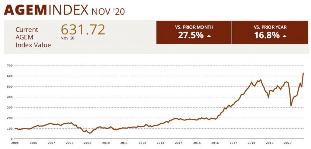 AGEM Nov 2020 Index