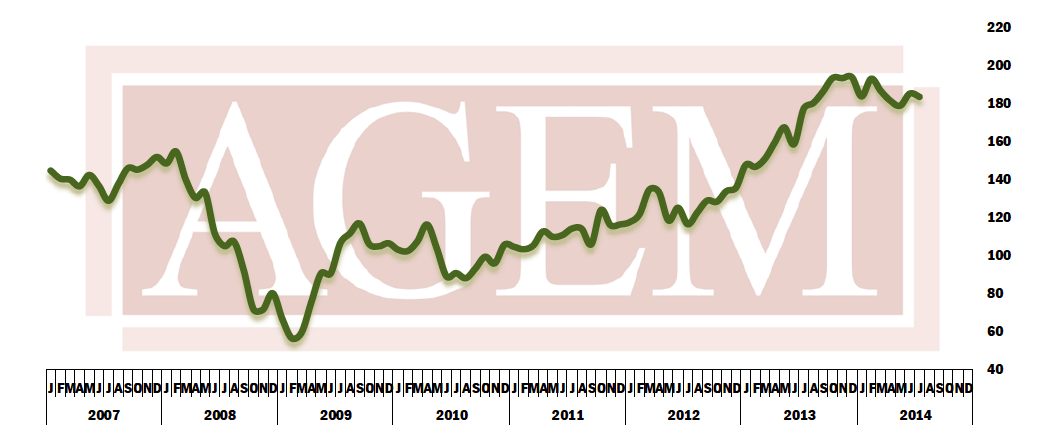 AGEM July Index