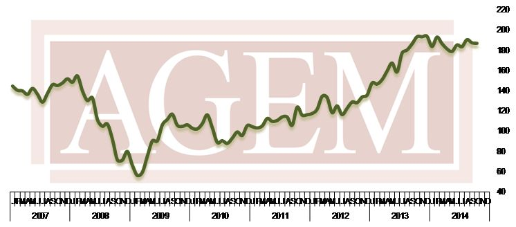 AGEM Index Oct 2014