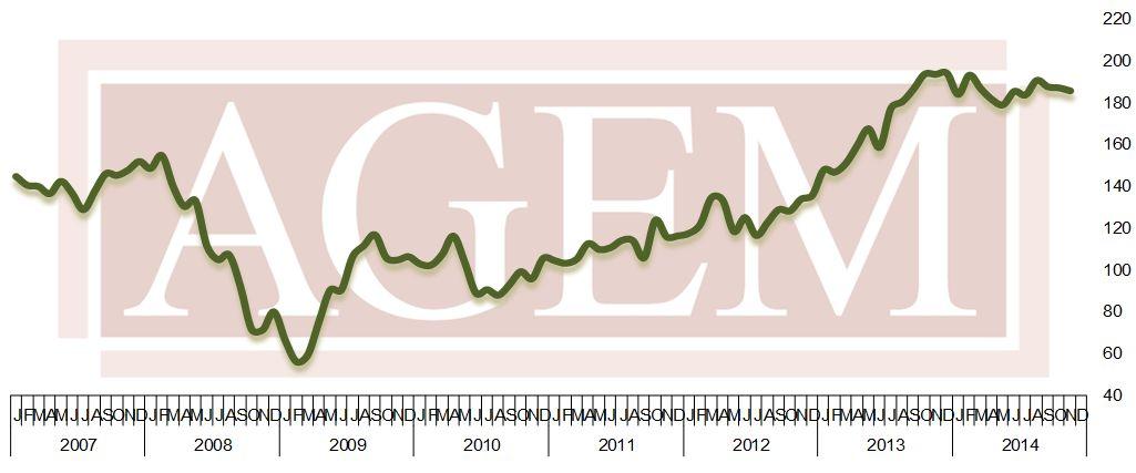 AGEM Index November 2014