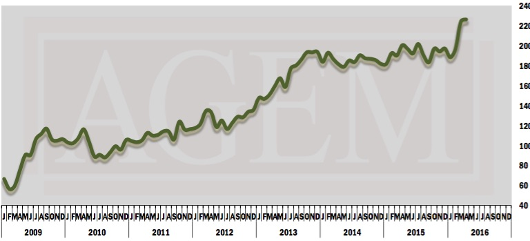 AGEM Index April 2016