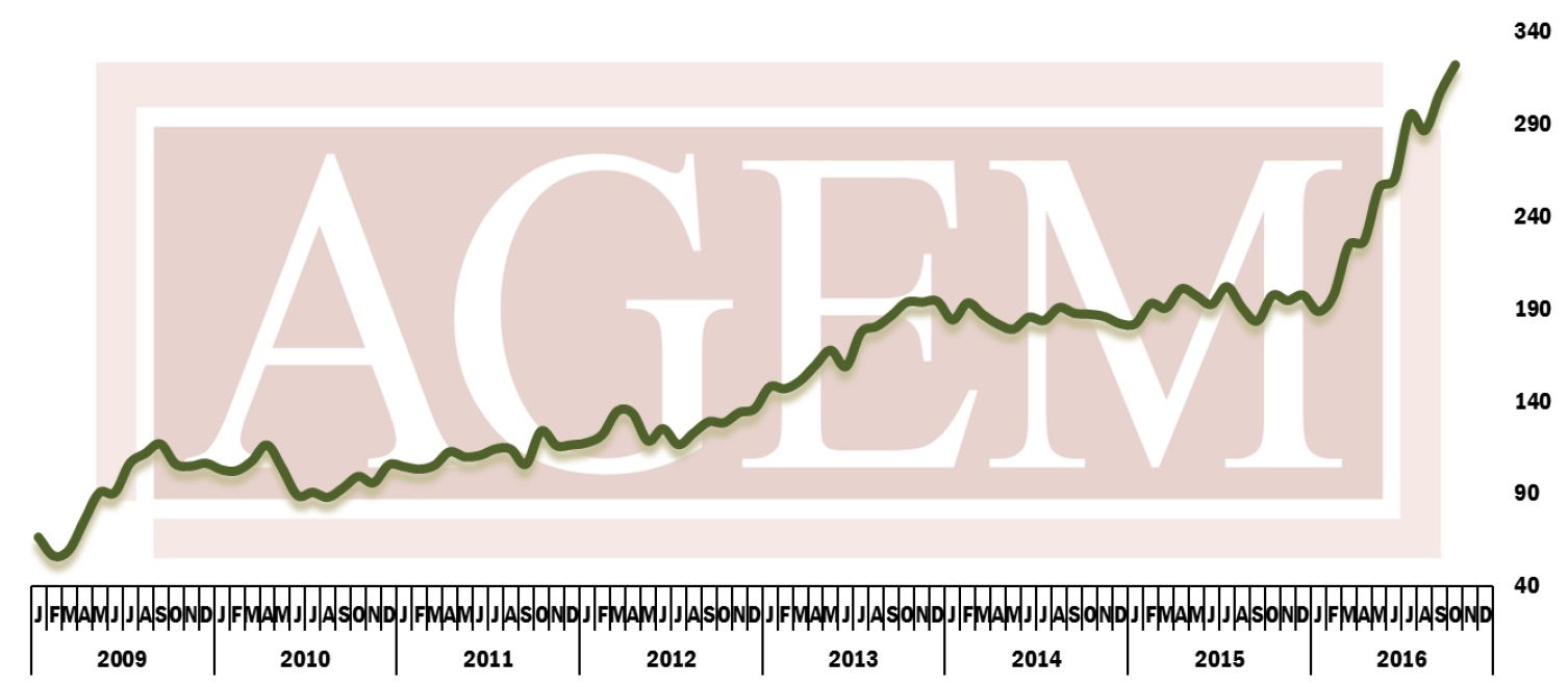 AGEM Index_October