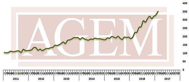 101811_AGEM_chart