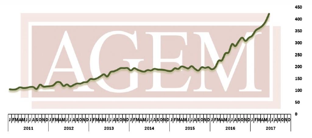 AGEM index June 2017