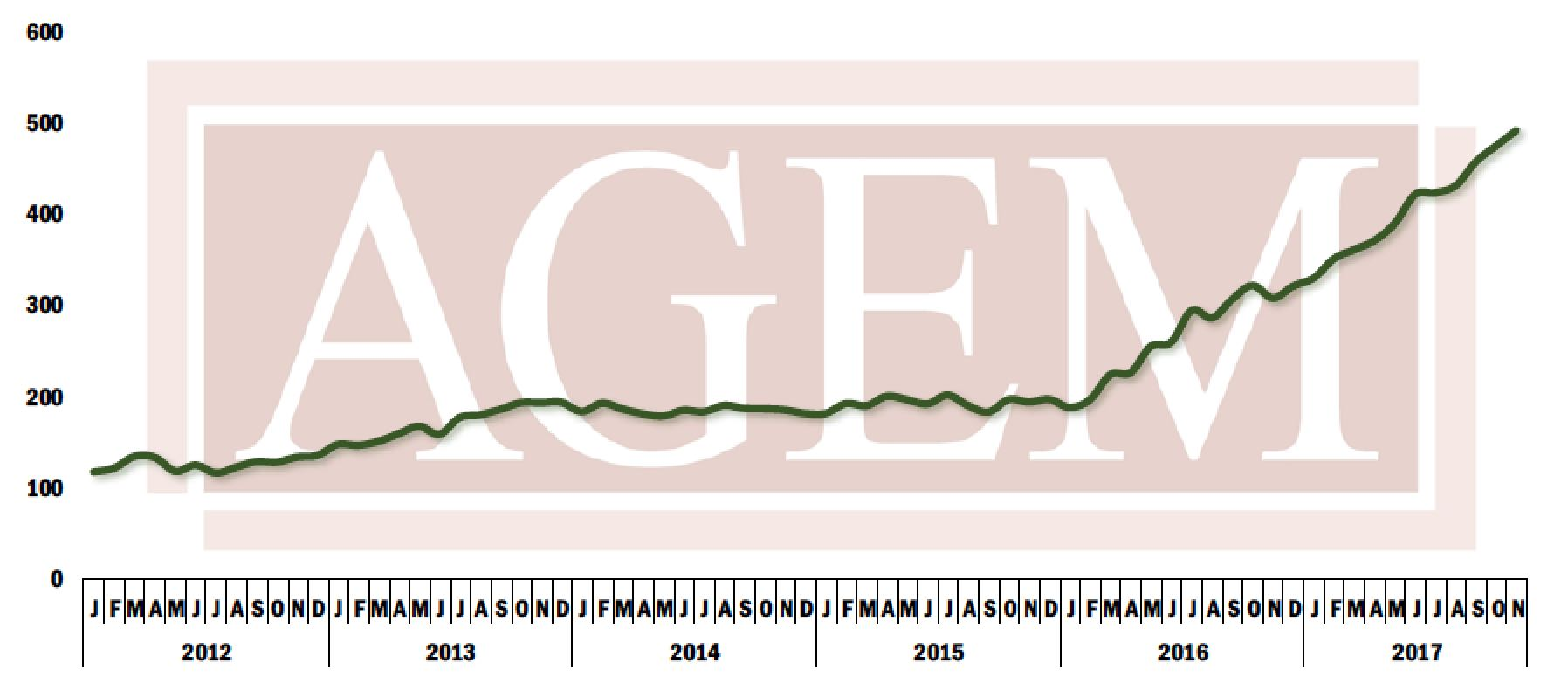 AGEM Index November