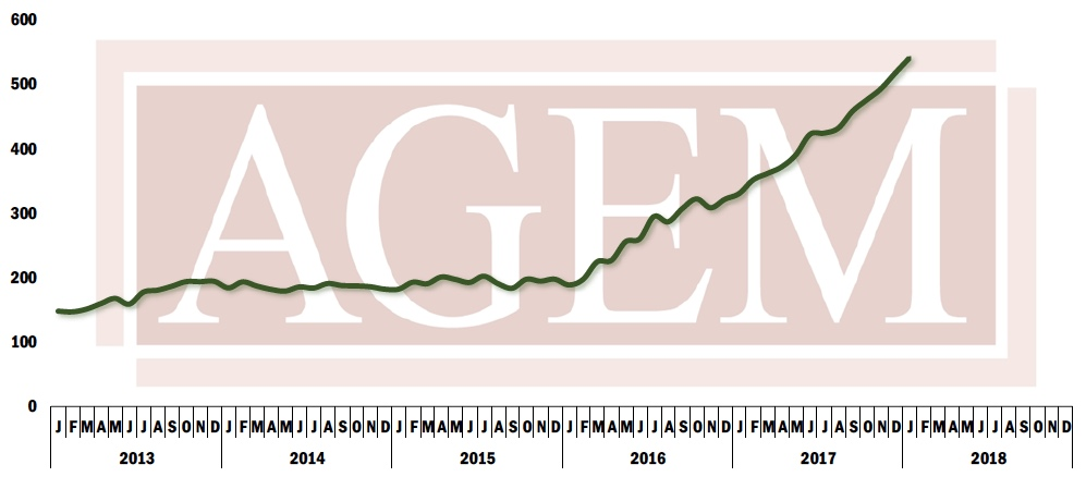 AGEM Index January 2018
