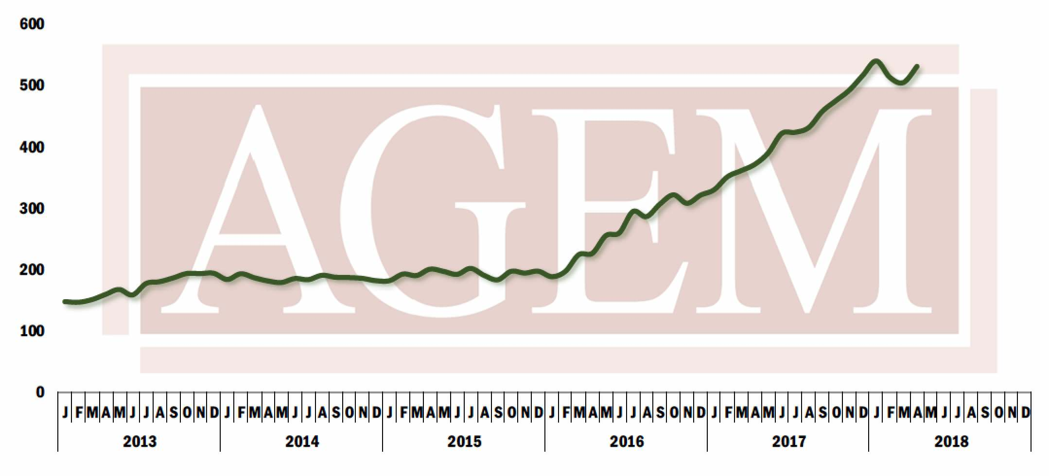 AGEM index, April 2018