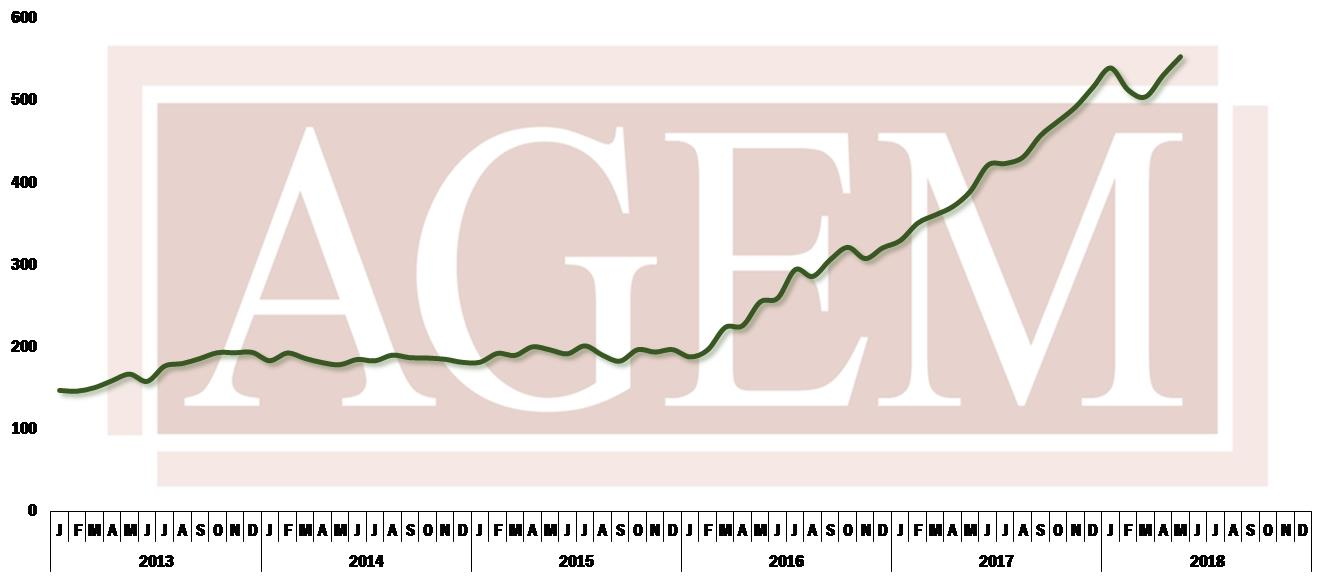 AGEM May 2018 Index
