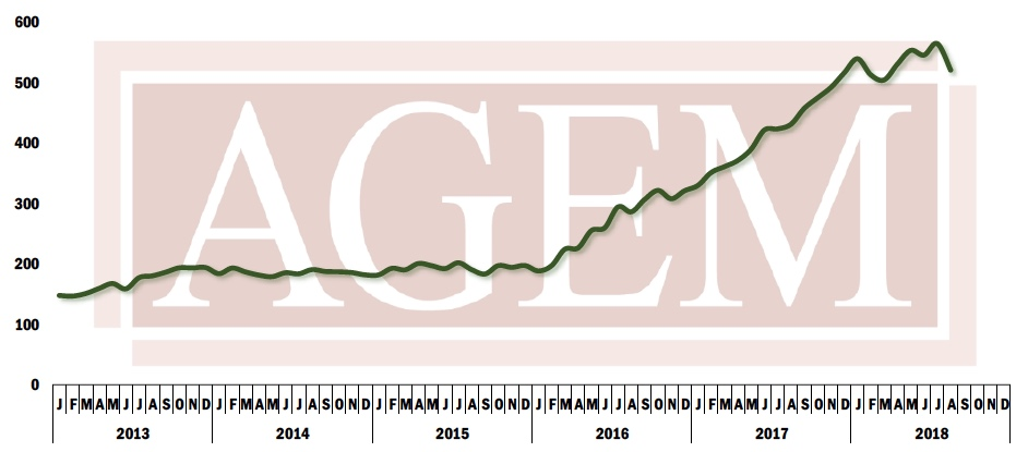 AGEM August 2018 index