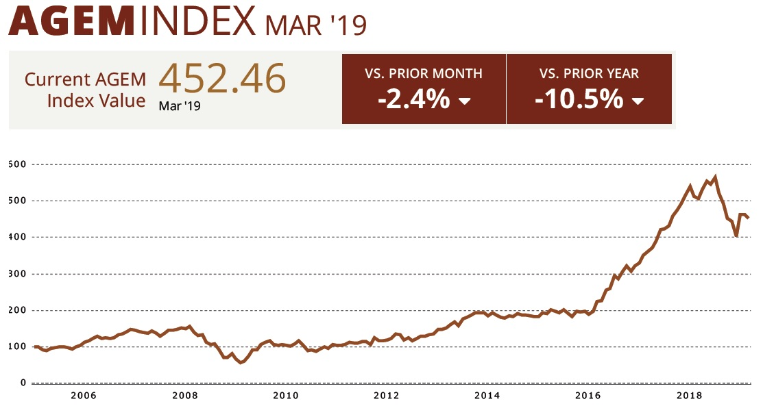 AGEM Index_March 2019