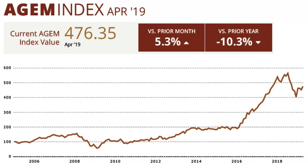 AGEM April index