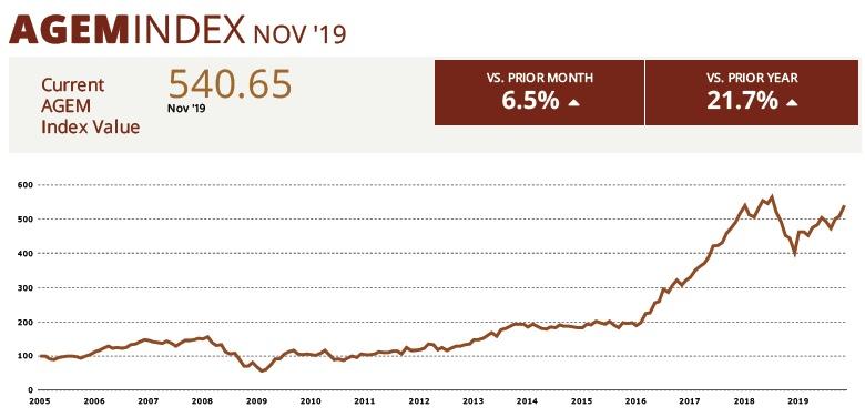 AGEM index November