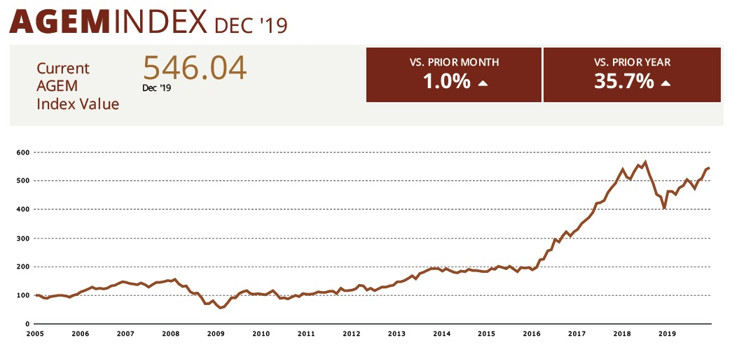 AGEM index December