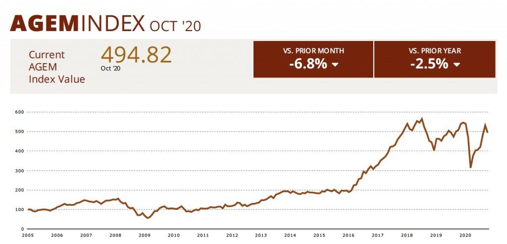 AGEM Index Oct 2020